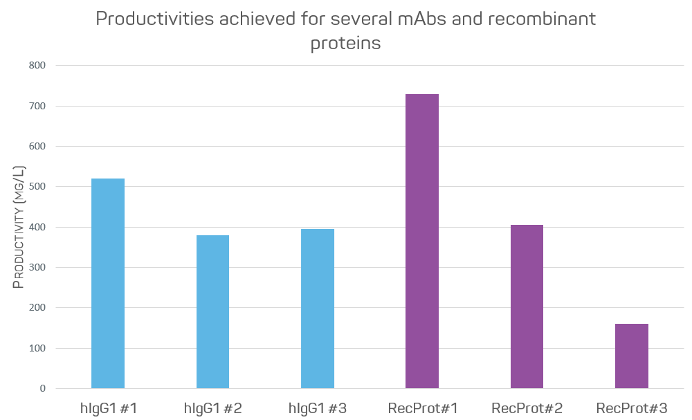 Productivities achieved for several mAbs and recombinant proteins